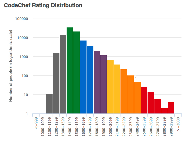 CodeChef Rating Distribution
